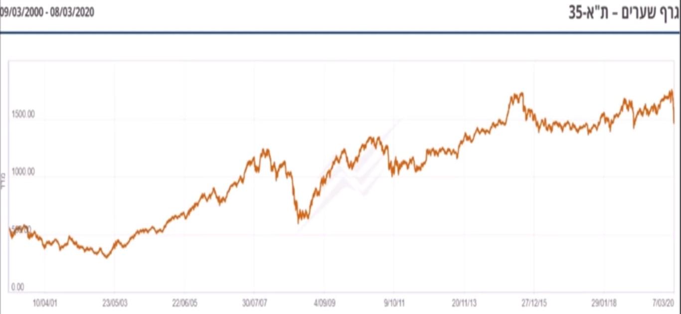 משבר הקורונה בבורסה: האם זה הזמן לצאת?